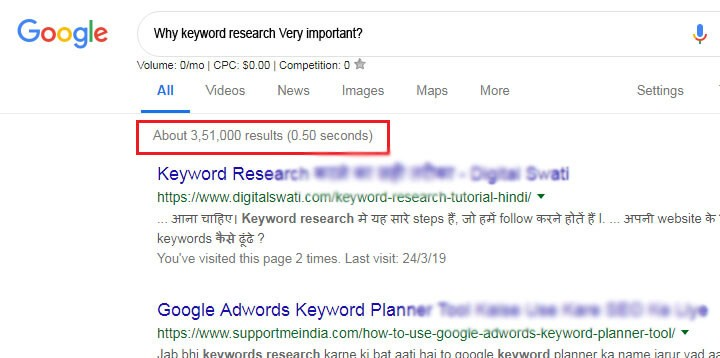 Why keyword research Very important?