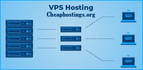 VPS HOSTING cheaphostings